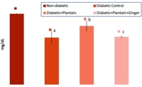 Serum albumin levels of diabetic rats