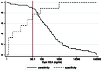 Sensitivity and specificity curves of cyst fluid CEA levels for differentiating mucinous from non-mucinous cysts