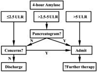 Proposed algorithm for selecting patients for same-day discharge post-ERCP