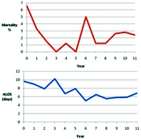 Mortality rate and length of stay for acute pancreatitis