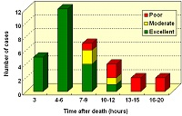 Quality of microscopic specimens according to time after death