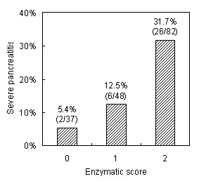 Frequency of severe pancreatitis according to the enzymatic score